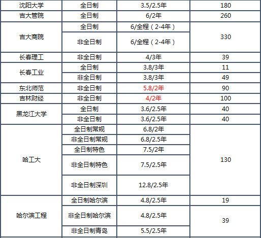 2019MBA学费排名_07.png
