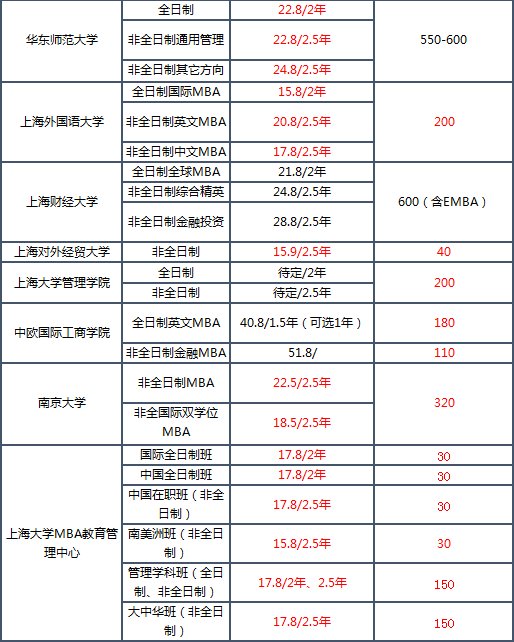 2019MBA学费排名_10.png