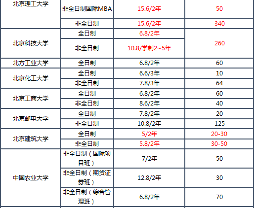 2019MBA学费排名_02.png