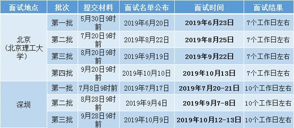 2020北京理工大学MBA提前面试时间.png